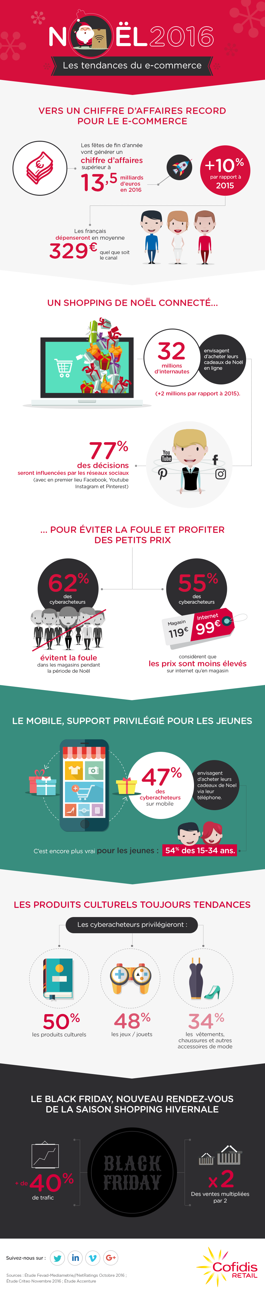 Infographie chiffres Noel 2016